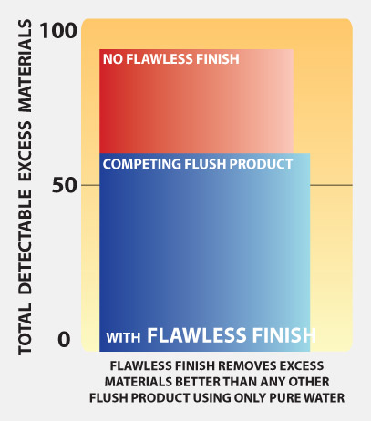 Flawless-Finish-charts-graphs