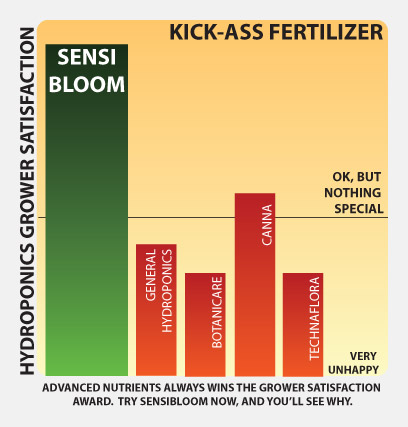 Sensi-Bloom-charts-graphs