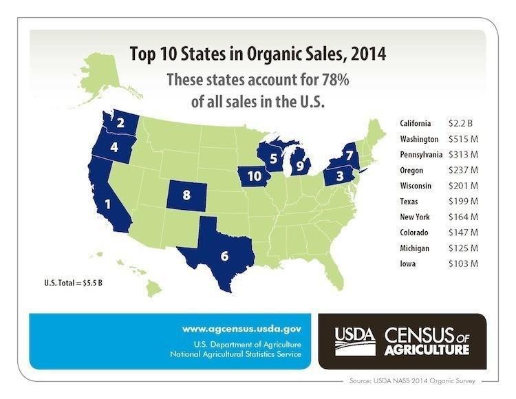 Top-10-States-in-Organic-Sales-2014