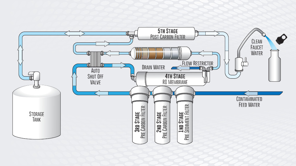 reverse_osmosis_hydro_system