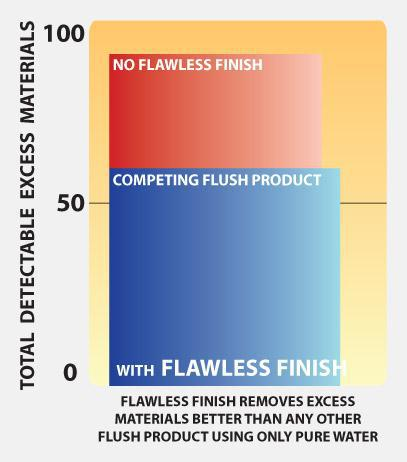 How To Flush For Maximum Results with Advanced Nutrients Flawless Finish